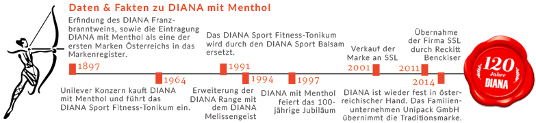 Diana mit Menthol Timeline 120 Jahre